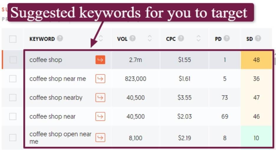 2-optimized-keywords